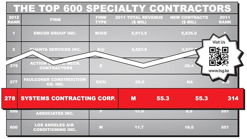 ENR: The Top 600 Specialty Contractors